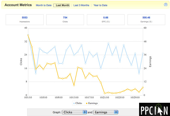 PPC Ian eBay Partner Network Earnings October 2010