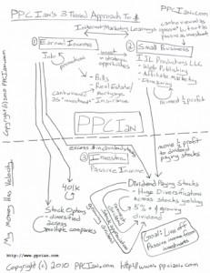 PPC Ian Money Map
