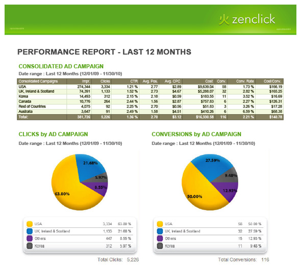 Sample Acquisio Report