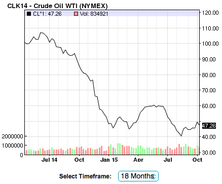 Price of Crude Oil From Nasdaq