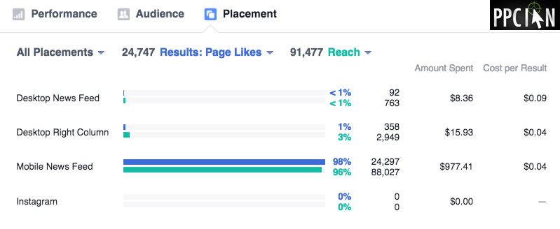 Facebook Campaign Placement