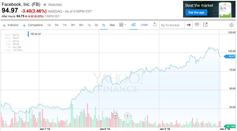Facebook Stock Price Graph