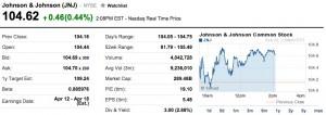 JNJ Stock Quote