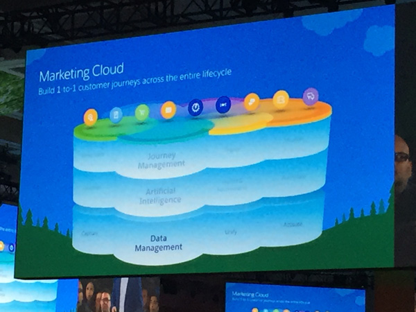 salesforce-marketing-cloud