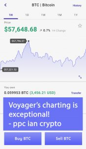 Voyager Bitcoin