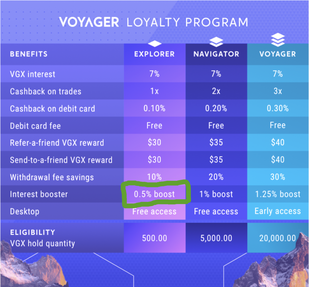 Voyager's New Loyalty Program